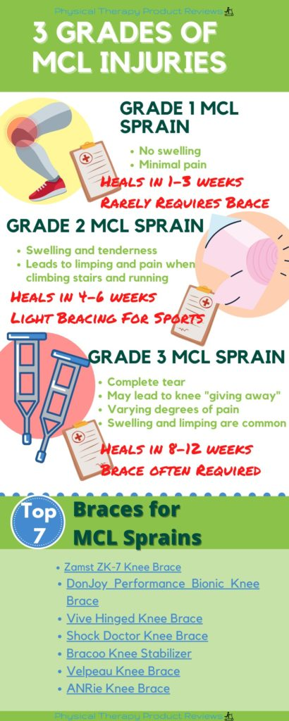The Best Braces for MCL Infographic